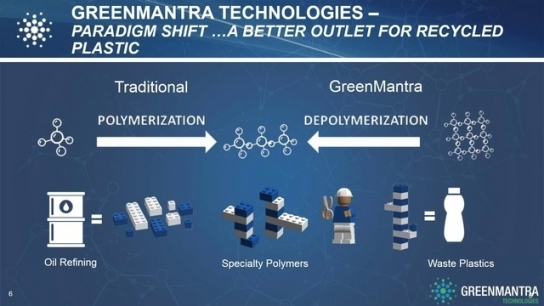 Disruptive Technologies in the Recycling Industry: Chemical Recycling